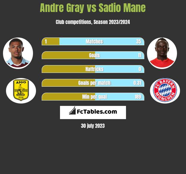 Andre Gray vs Sadio Mane h2h player stats