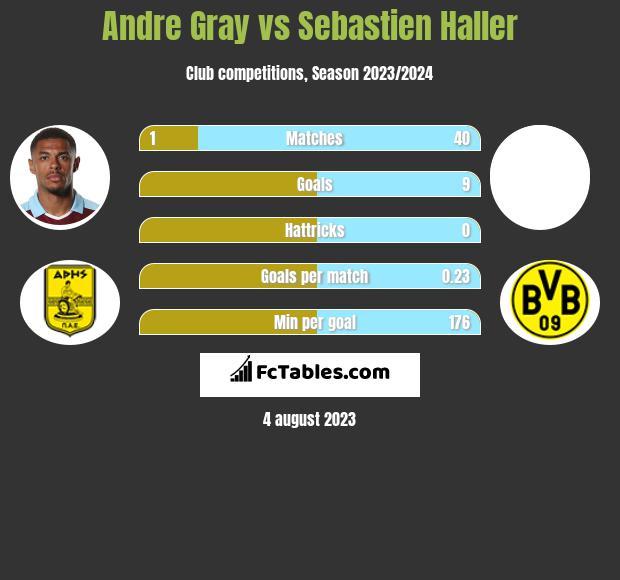 Andre Gray vs Sebastien Haller h2h player stats