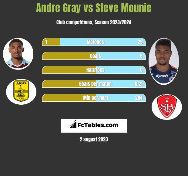 Andre Gray vs Steve Mounie