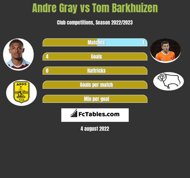 Andre Gray vs Tom Barkhuizen h2h player stats