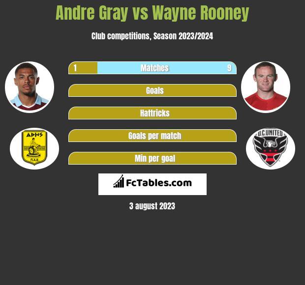 Andre Gray vs Wayne Rooney