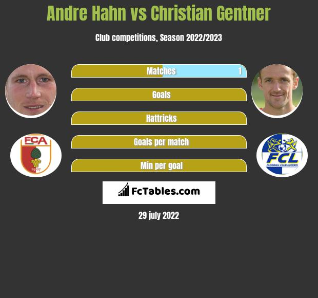 Andre Hahn infographic statistics for Augsburg