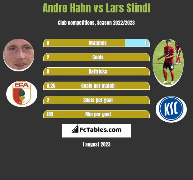 Andre Hahn vs Lars Stindl h2h player stats