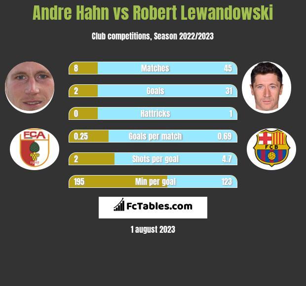 Andre Hahn vs Robert Lewandowski infographic