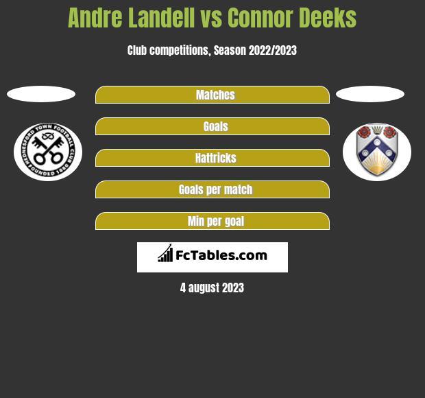 Andre Landell vs Connor Deeks h2h player stats