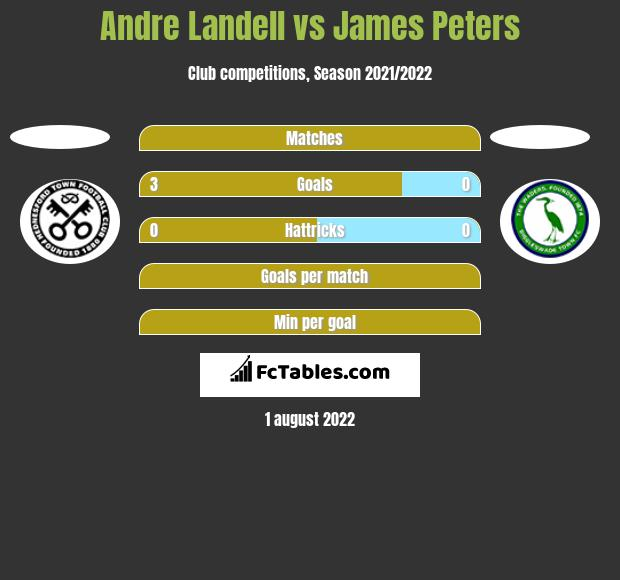 Andre Landell vs James Peters h2h player stats