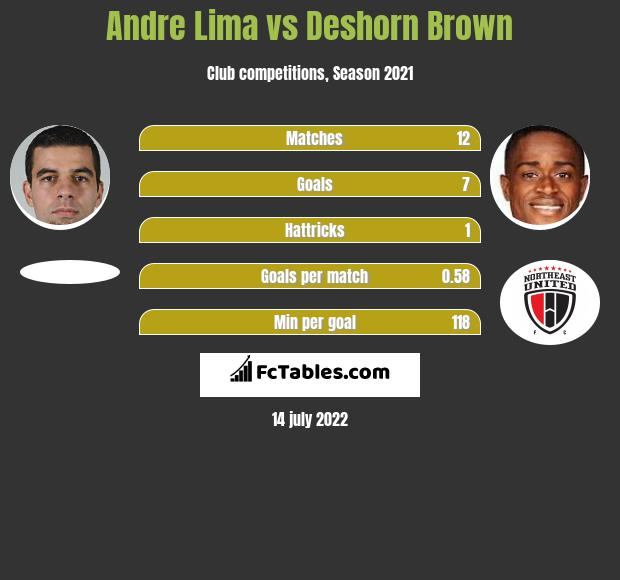 Andre Lima vs Deshorn Brown h2h player stats