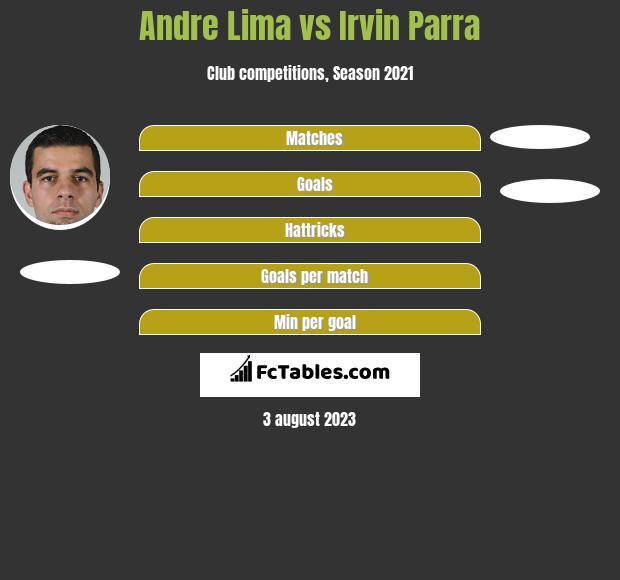 Andre Lima vs Irvin Parra h2h player stats