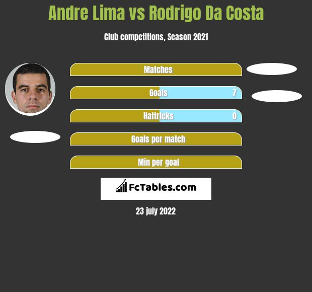 Andre Lima vs Rodrigo Da Costa h2h player stats