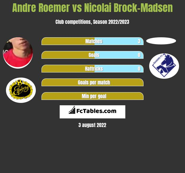 Andre Roemer vs Nicolai Brock-Madsen infographic