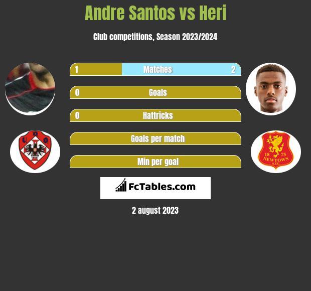 Andre Santos vs Heri infographic