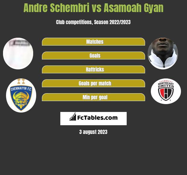 Andre Schembri vs Asamoah Gyan infographic