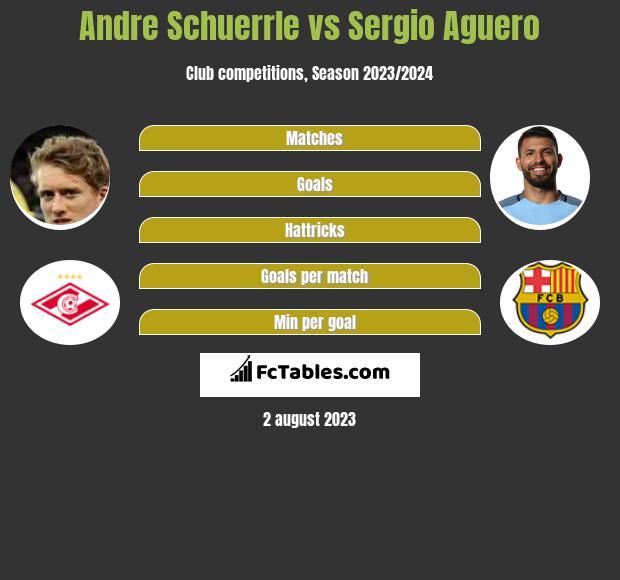 Andre Schuerrle vs Sergio Aguero infographic
