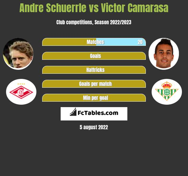 Andre Schuerrle vs Victor Camarasa infographic