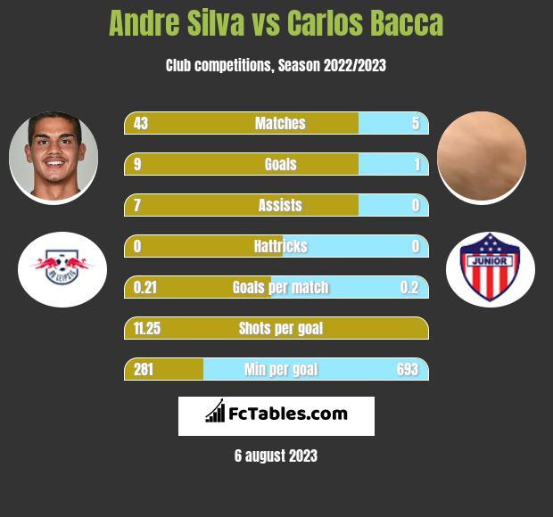 Andre Silva vs Carlos Bacca infographic