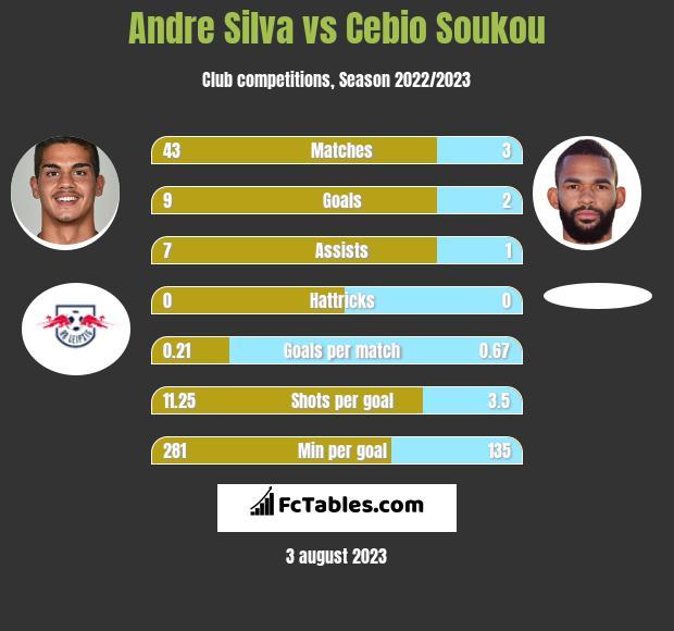 Andre Silva vs Cebio Soukou h2h player stats