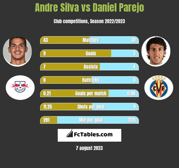 Andre Silva vs Daniel Parejo infographic
