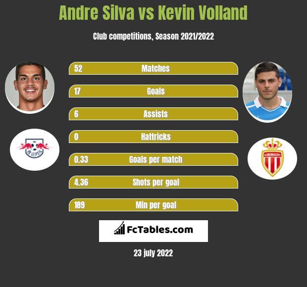 Andre Silva vs Kevin Volland infographic