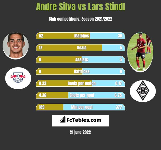 Andre Silva vs Lars Stindl h2h player stats