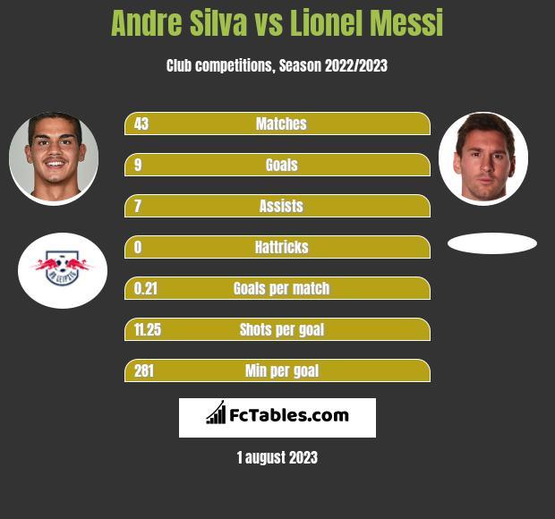 Andre Silva vs Lionel Messi infographic