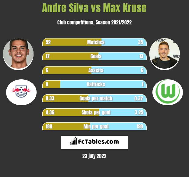 Andre Silva vs Max Kruse h2h player stats