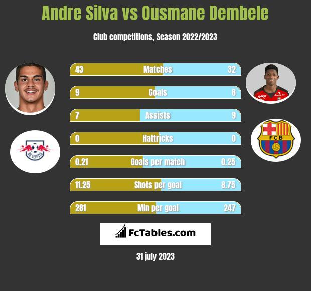 Andre Silva vs Ousmane Dembele infographic