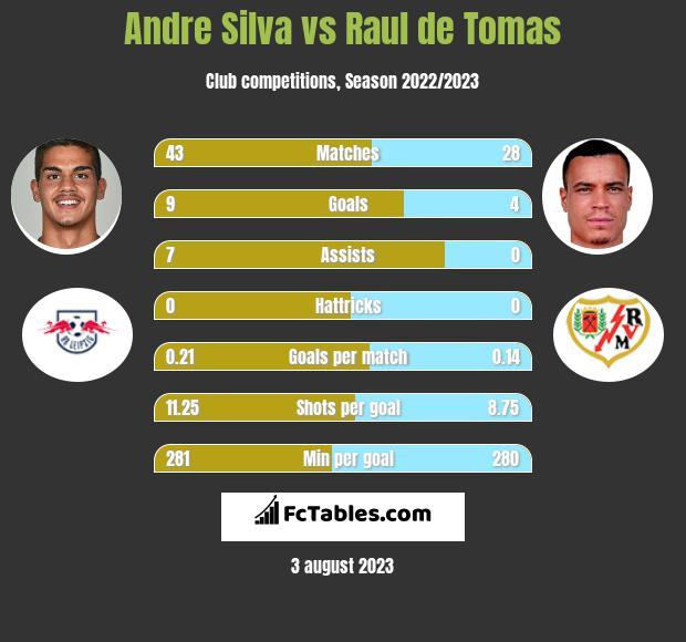 Andre Silva vs Raul de Tomas infographic