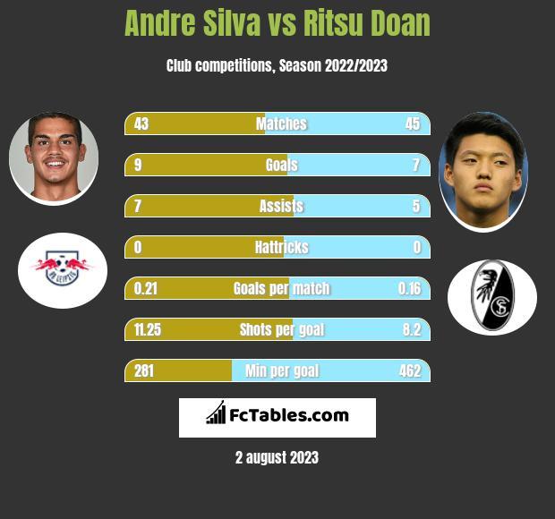 Andre Silva vs Ritsu Doan h2h player stats