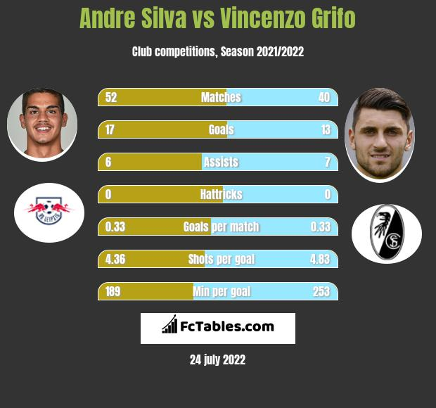 Andre Silva vs Vincenzo Grifo h2h player stats