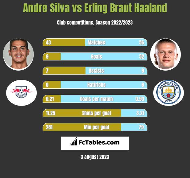 Andre Silva vs Erling Braut Haaland h2h player stats