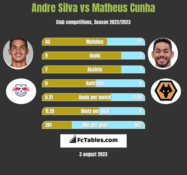 Andre Silva vs Matheus Cunha h2h player stats