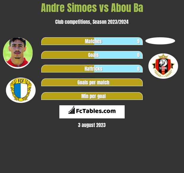 Andre Simoes vs Abou Ba infographic