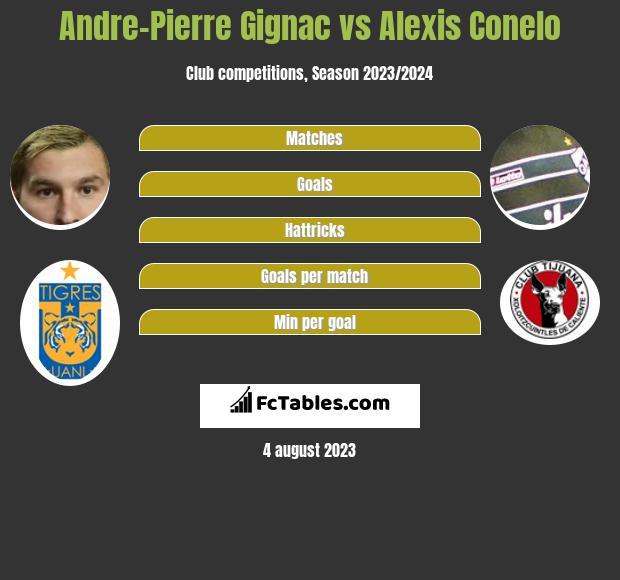 Andre-Pierre Gignac vs Alexis Conelo infographic
