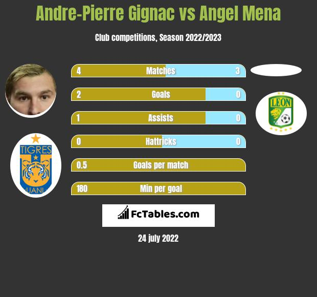 Andre-Pierre Gignac vs Angel Mena h2h player stats