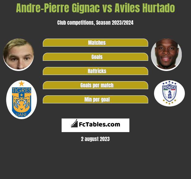 Andre-Pierre Gignac vs Aviles Hurtado h2h player stats
