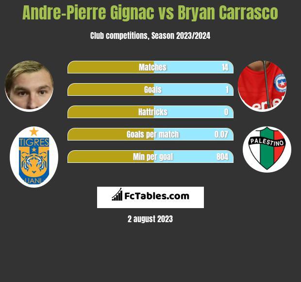 Andre-Pierre Gignac vs Bryan Carrasco h2h player stats