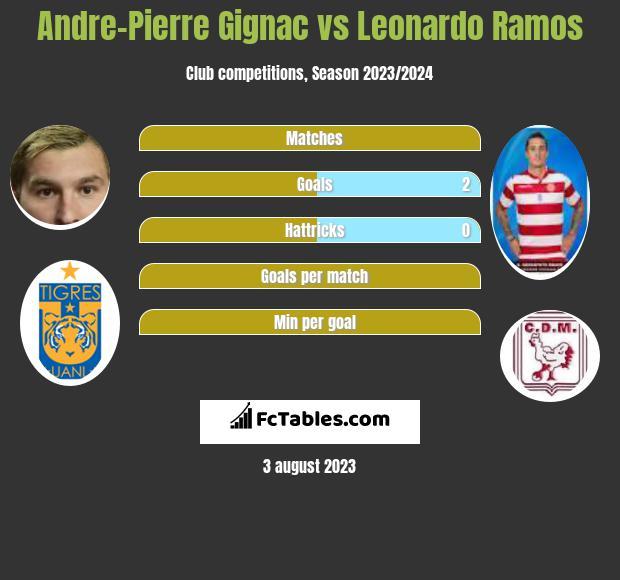 Andre-Pierre Gignac vs Leonardo Ramos h2h player stats