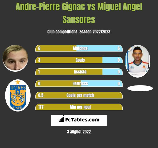 Andre-Pierre Gignac vs Miguel Angel Sansores h2h player stats