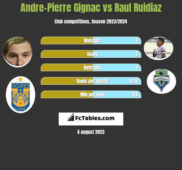 Andre-Pierre Gignac vs Raul Ruidiaz h2h player stats