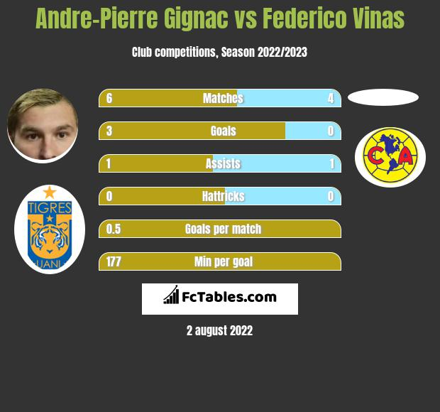 Andre-Pierre Gignac vs Federico Vinas h2h player stats