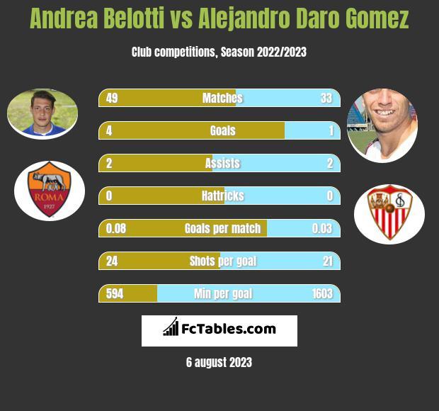 Andrea Belotti vs Alejandro Daro Gomez h2h player stats