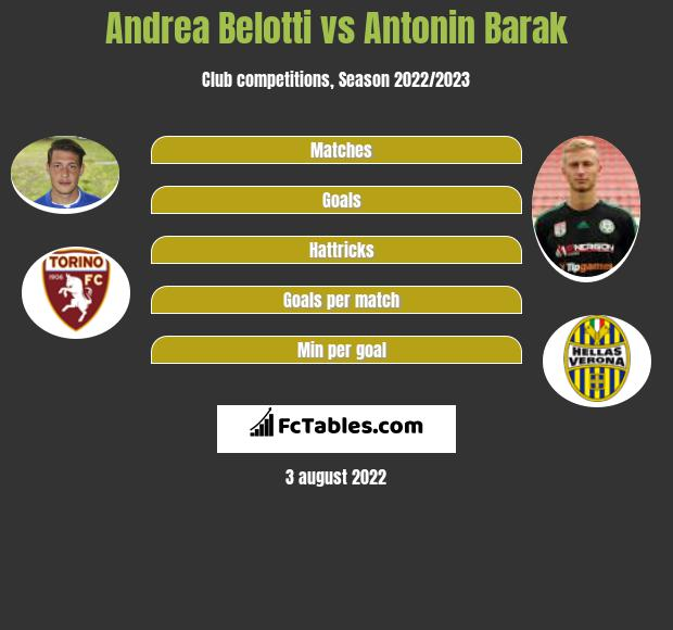 Andrea Belotti vs Antonin Barak h2h player stats