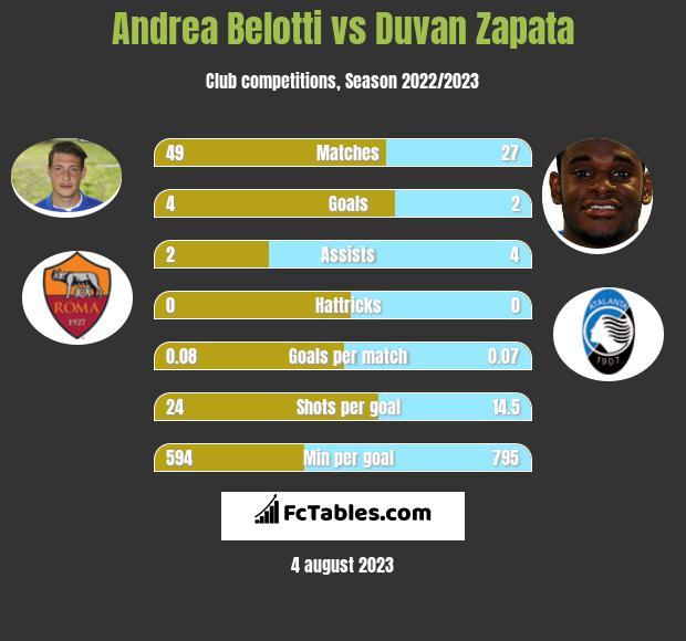Andrea Belotti vs Duvan Zapata h2h player stats