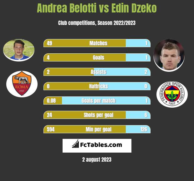 Andrea Belotti vs Edin Dzeko
