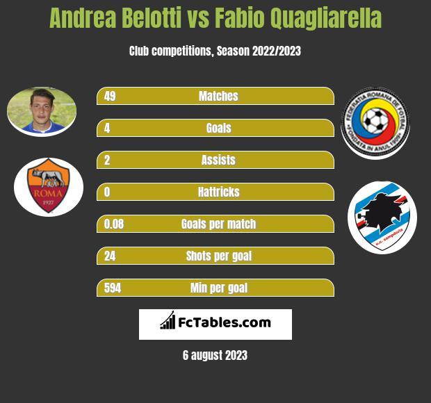 Andrea Belotti vs Fabio Quagliarella h2h player stats