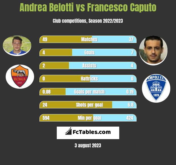 Andrea Belotti vs Francesco Caputo infographic