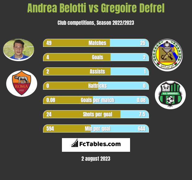Andrea Belotti vs Gregoire Defrel