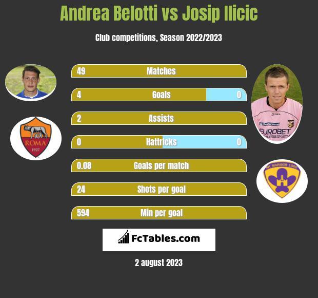 Andrea Belotti vs Josip Ilicic h2h player stats