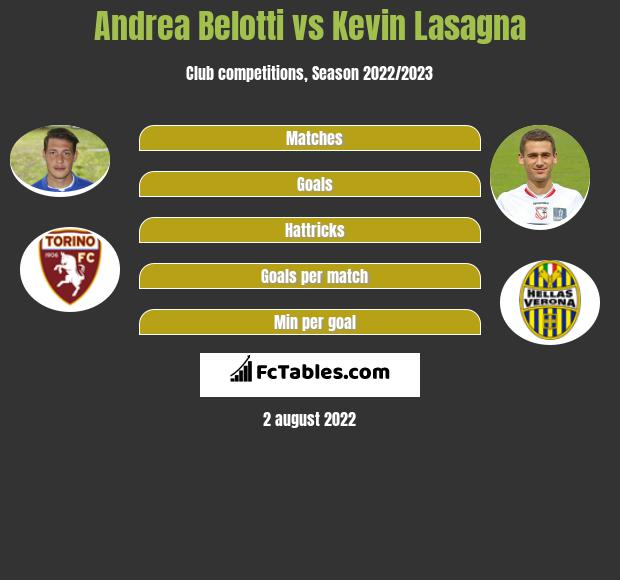 Andrea Belotti vs Kevin Lasagna h2h player stats