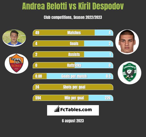 Andrea Belotti vs Kiril Despodov h2h player stats